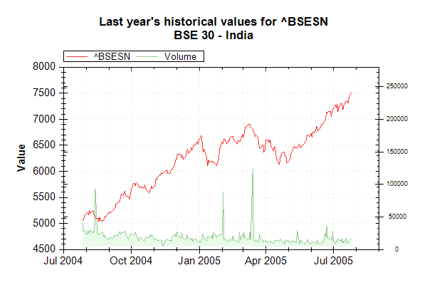 Market Data Index BSESN on 20050726 202626 UTC.png