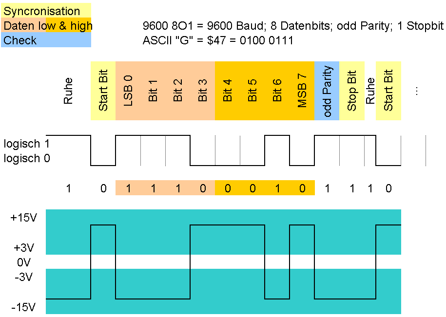 Datei:RS-232 timing.png – Wikipedia