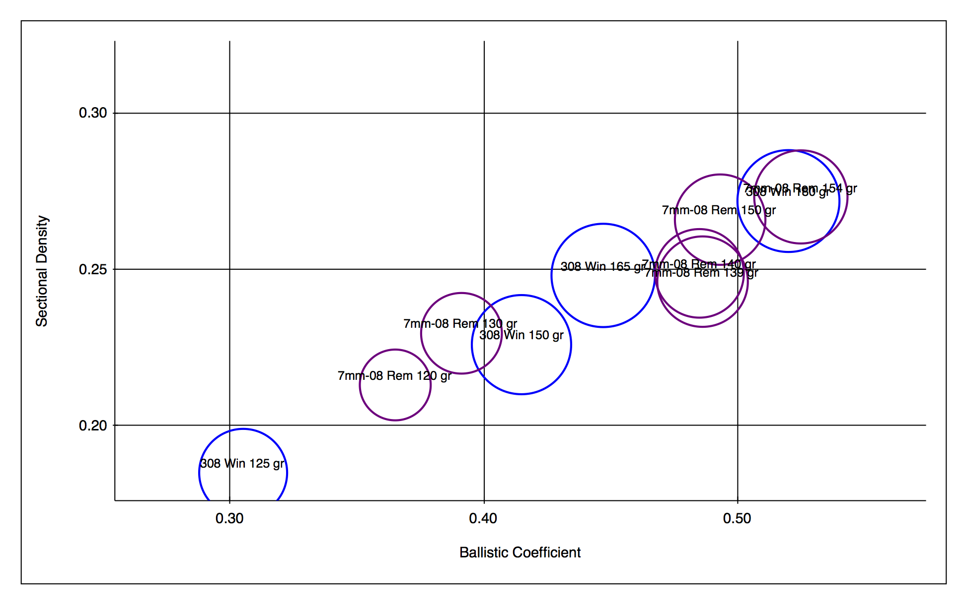 File:Sectional Density vs Ballistic Coefficient of some 7mm
