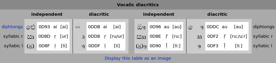 Sinhala Misra Vowels