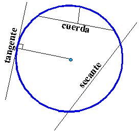 File spanish circulosegmentoderectasimportantes png for Exterior tangente y secante
