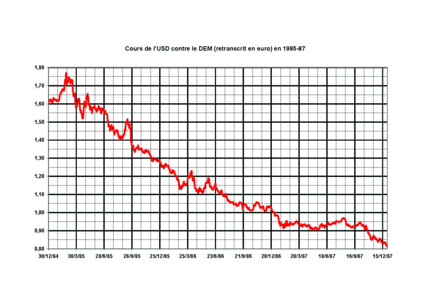 File Usd Eur 1985 1987 Jpg