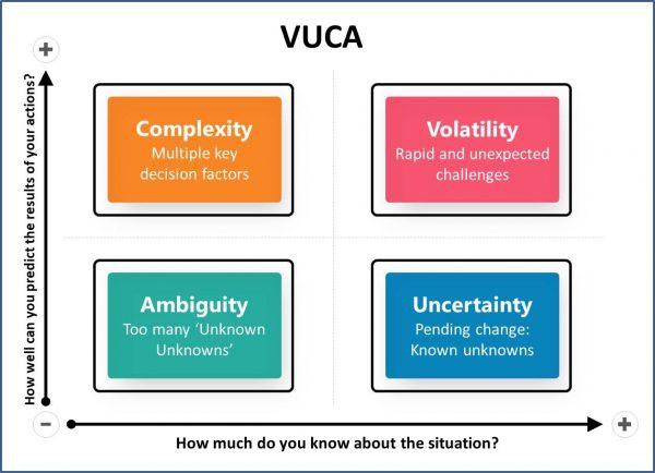 VUCA 3
