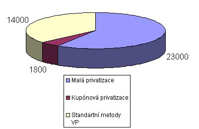 Soubor:Voucher privatization in Czechoslovakia Number of a Undertakings Graf.png