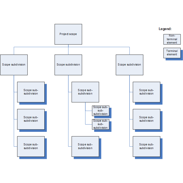 Work Breakdown Structure How WBS applies to Project Management – Work Breakdown Structure Template
