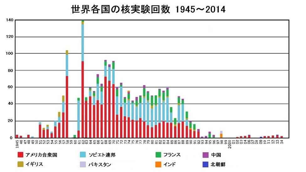 世界各国の核実験回数1945年から2014年