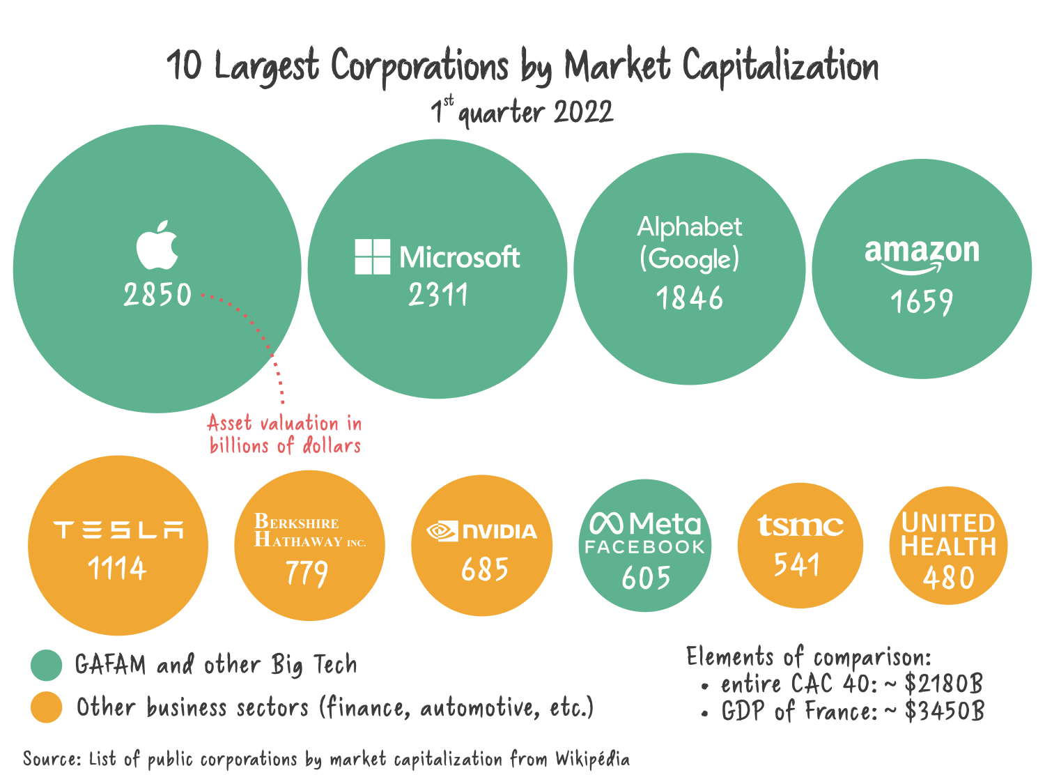 https://upload.wikimedia.org/wikipedia/commons/d/df/10_Largest_Corporations_by_Market_Capitalization.png