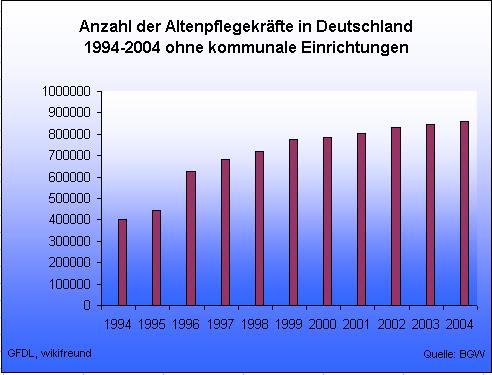 Datei:AltenpflegemitarbeiterDeutschland.png