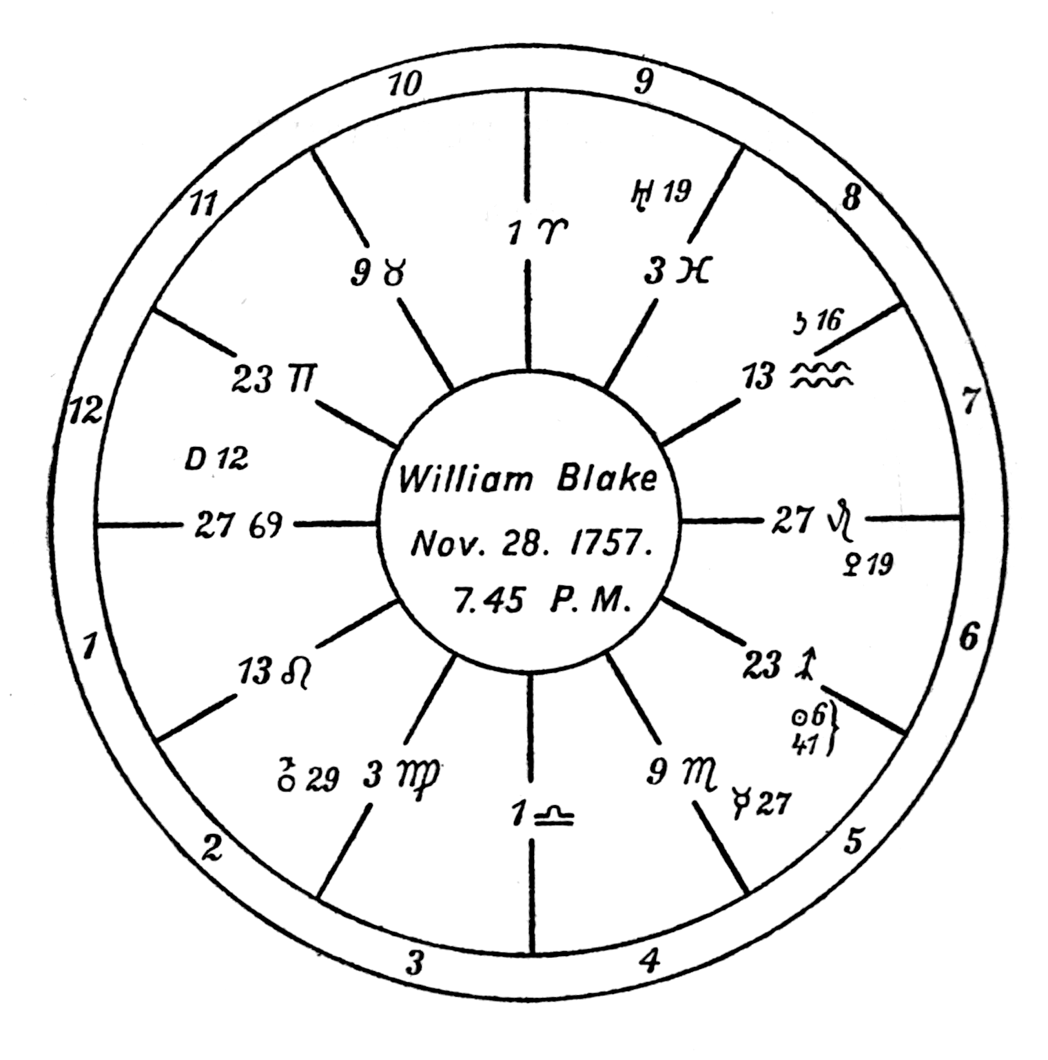 """alt text=A circular design with twelve numbered segments and astrological symbols. At the center is the subject and his birth date, """"William Blake Nov. 28. 1757. 7.45 P.M."""""""