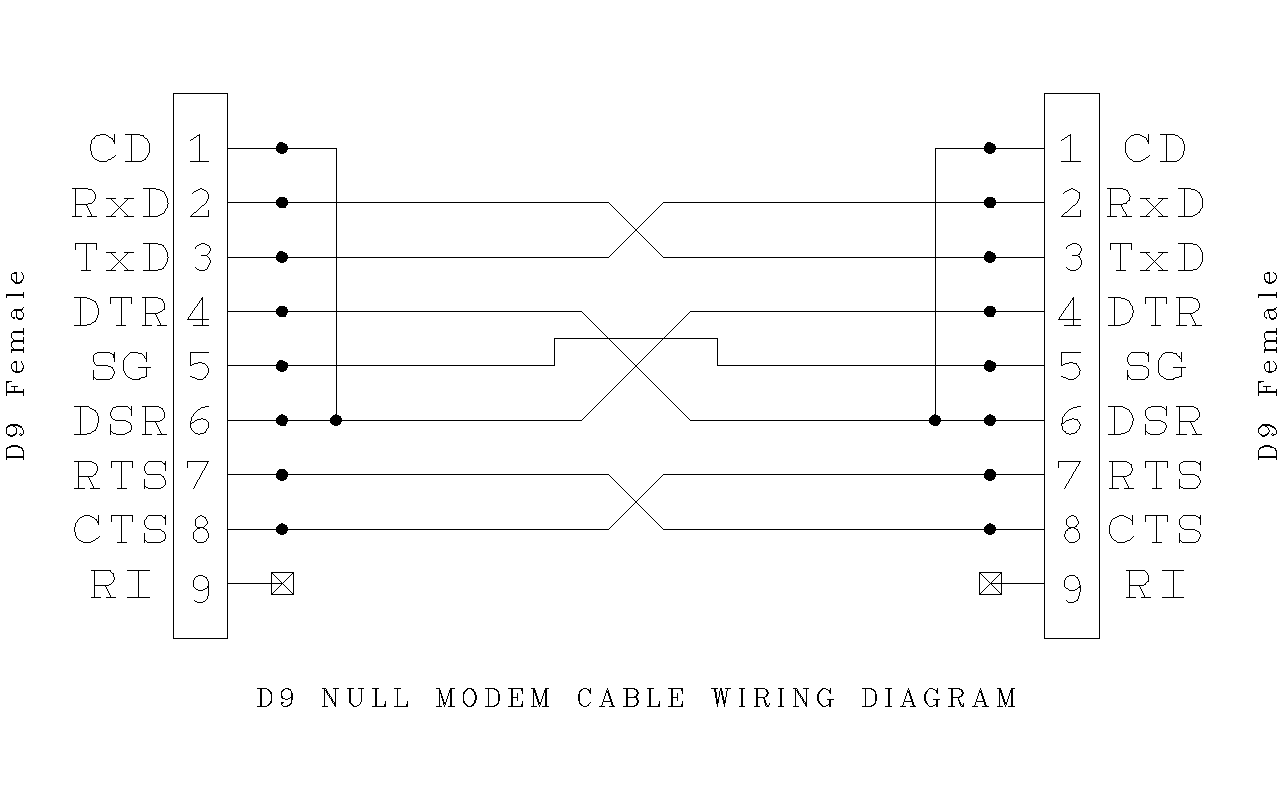 D9_Null_Modem_Wiring null modem wiring diagram coax wiring diagram \u2022 wiring diagrams rj45 to db9 adapter wiring diagram at crackthecode.co