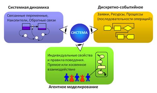 Имитационное моделирование Википедия Виды имитационного моделирования править править код