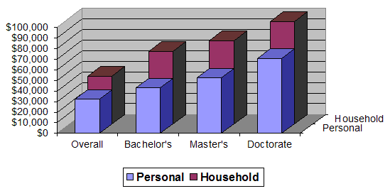 Median household and personal income by educational attainment. Education median income 1.png