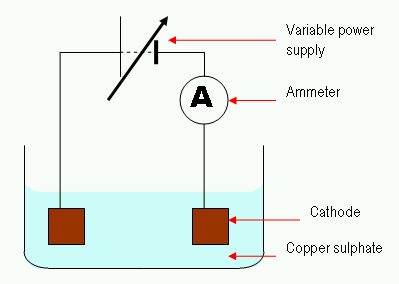 Electrolysis copper sulphate.png