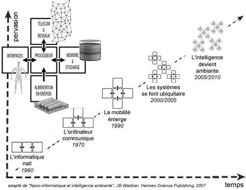 L'évolution des ordinateurs : la course à la minaturisation et à la diffusion dans le milieu ambiant