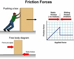 an experiment on the effects of weight on speed and friction Quick answer weight affects friction in that friction is directly proportional to the weight of the load one is moving if one doubles the load being moved, friction increases by a factor of two.