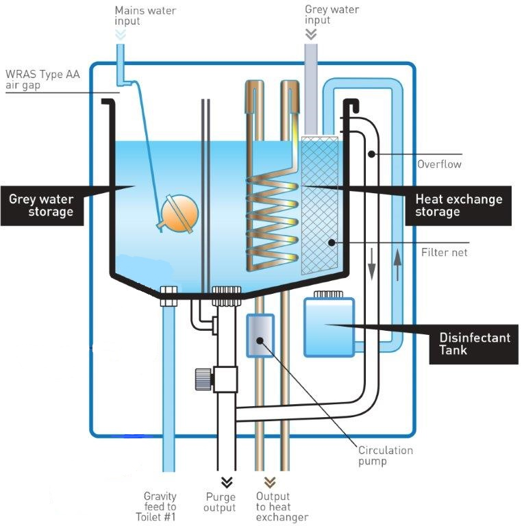 Water Heat Recycling Wikiwand
