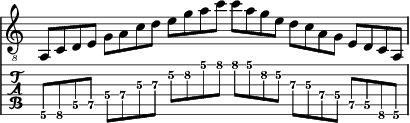 Guitare exemple tablature la mineur pentatonique.png