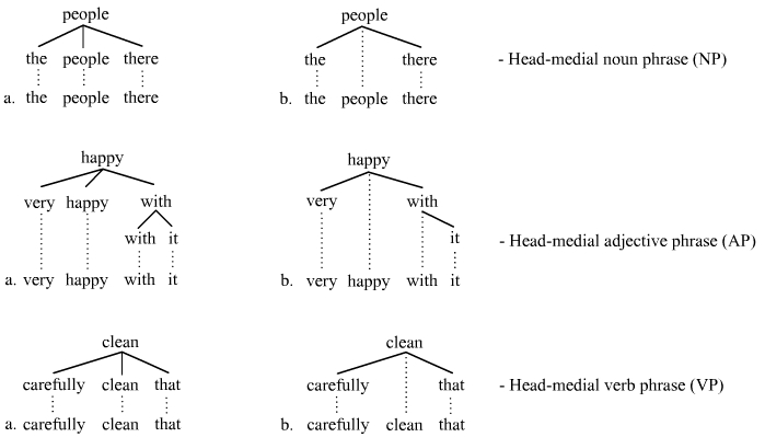 Head-medial trees