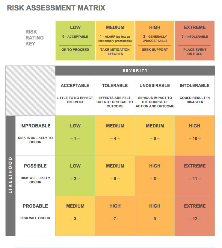 Awesome File:IC Risk Assessment Matrix Template