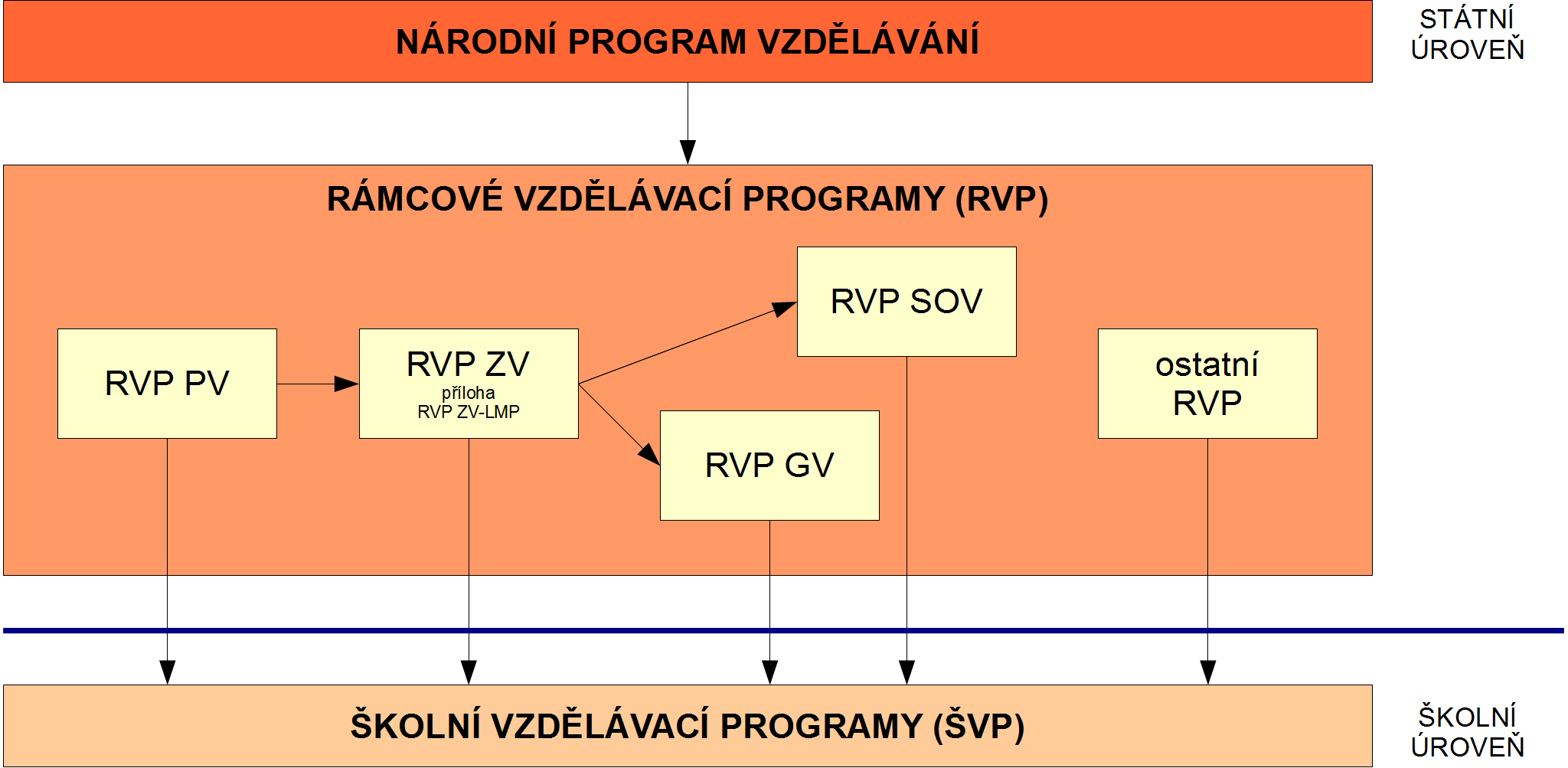 Skolni Vzdelavaci Program Wikipedie