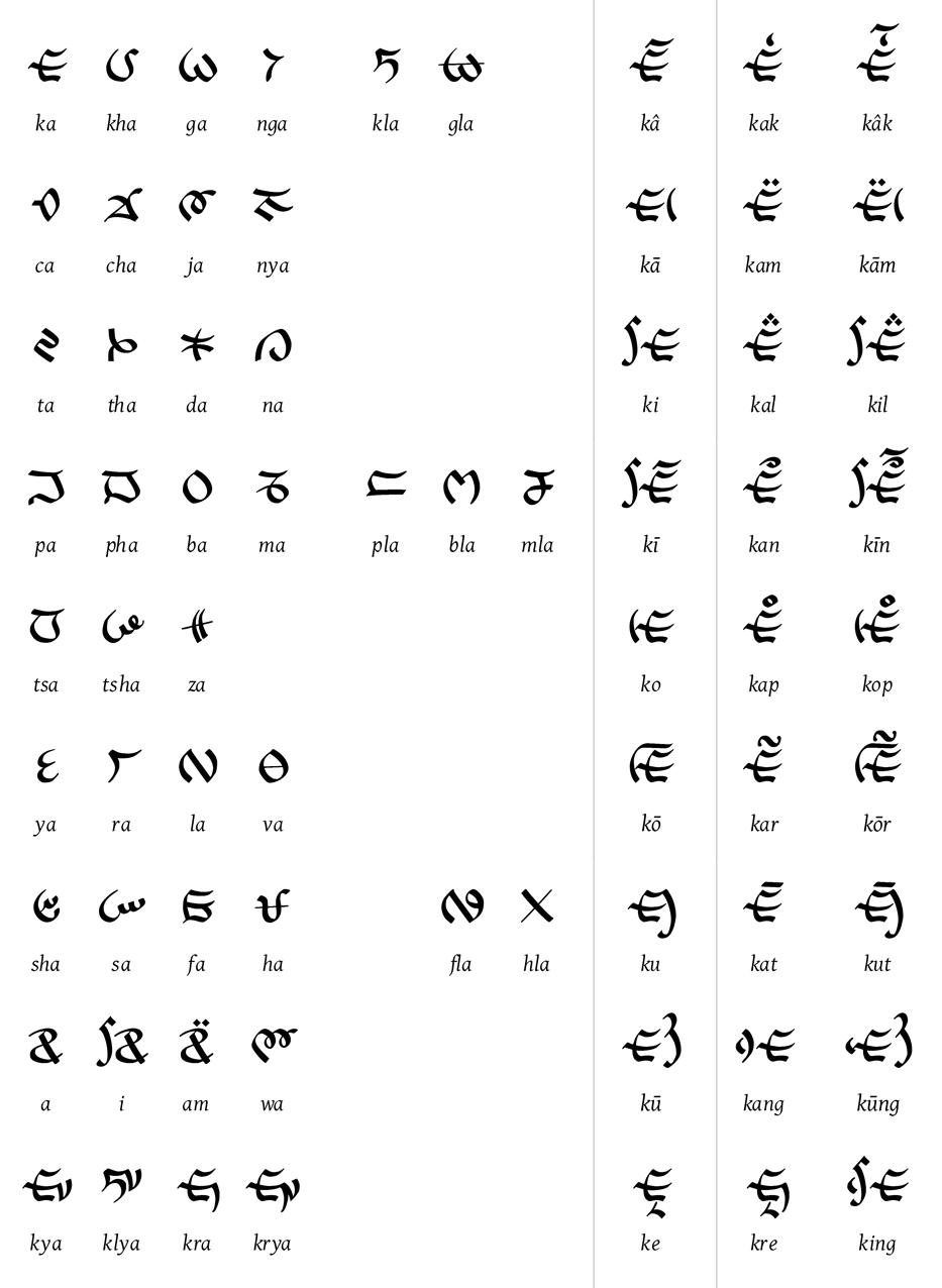 Aztec Hieroglyphics Alphabet Lepcha alphabet - wikipedia