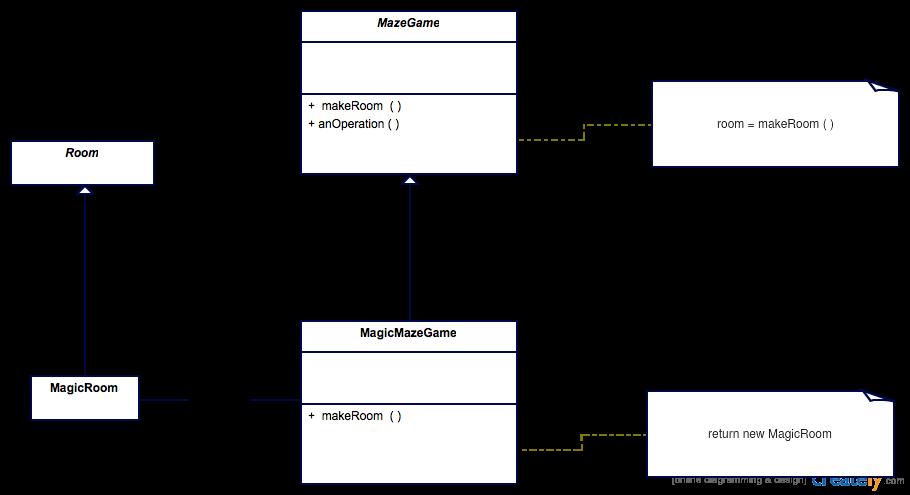 I Am Calvin Builder Pattern Vs Factory Method Pattern