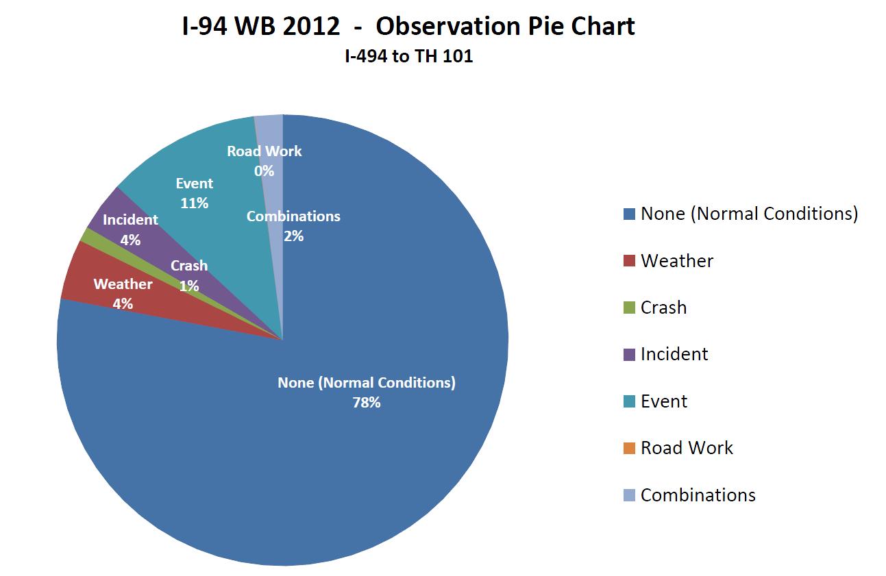 Fileobservation Pie Chartg Wikimedia Commons