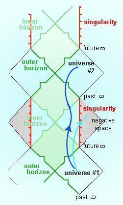 Kerr Black Hole Diagram.File Penrose Diagram Kerr Black Hole Png Wikimedia Commons