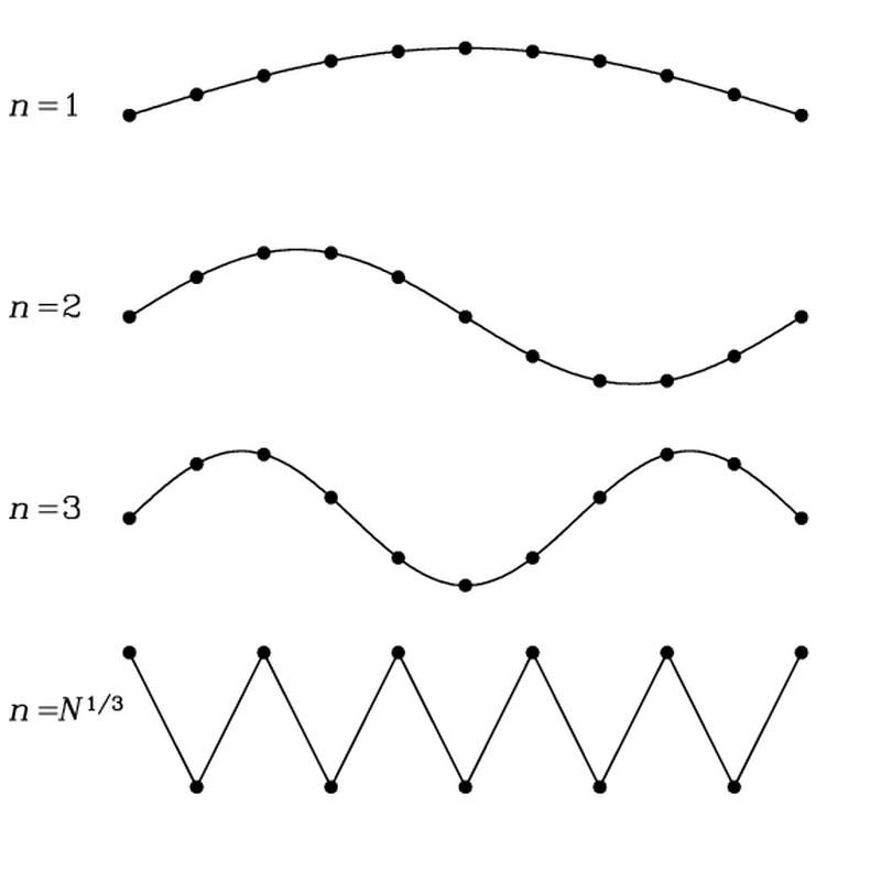 デバイ模型 - Wikiwand