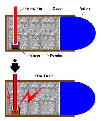 Shema naboja z vgrajeno udarno iglo.