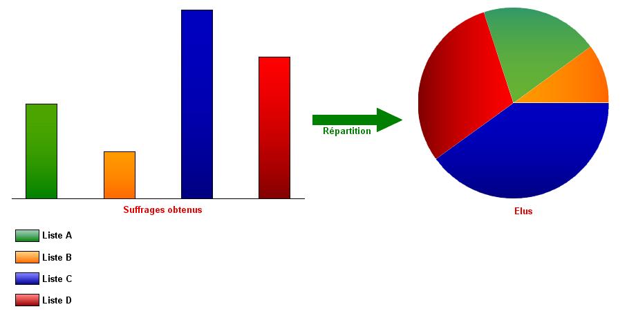 Pour un mode de scrutin proportionnel