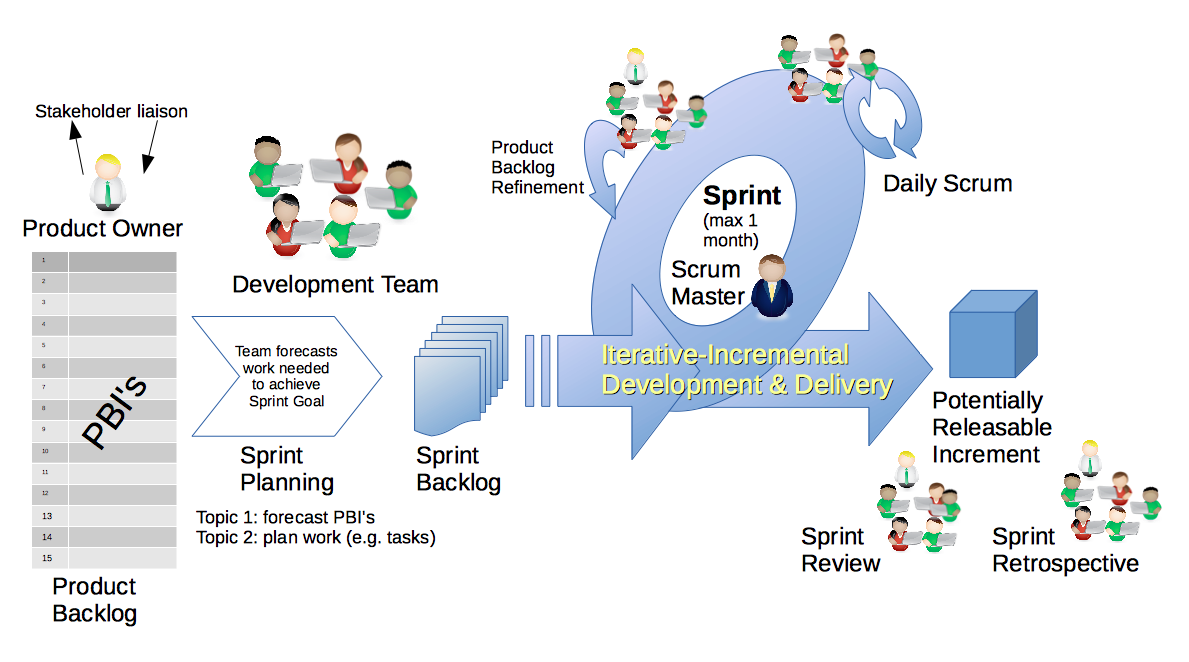 Scrum software development wikipedia for Sdlc vs scrum