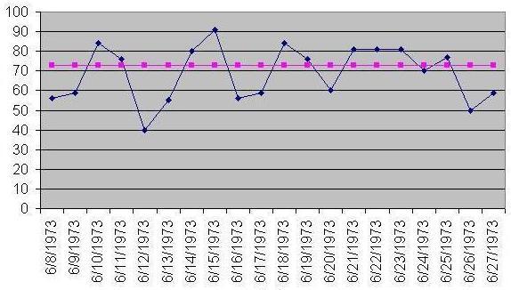 run chart wikipedia