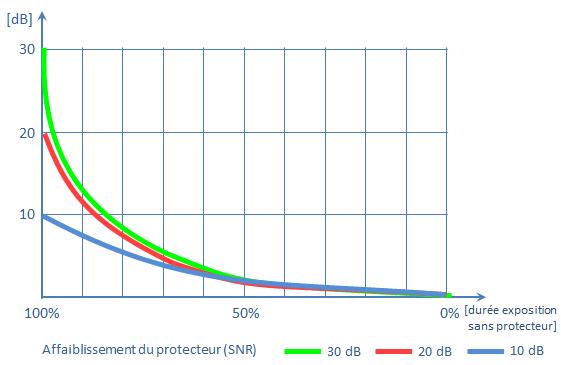 File:Taux de port du protecteur contre le bruit B.PNG