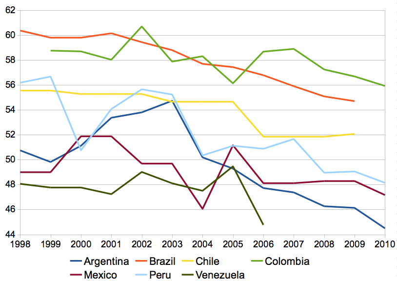 the demographics of chile in south america Into south america's rural areas,  chile argentina paraguay uruguay  as conditions continue to evolve in the south american auto manufacturing industry,.