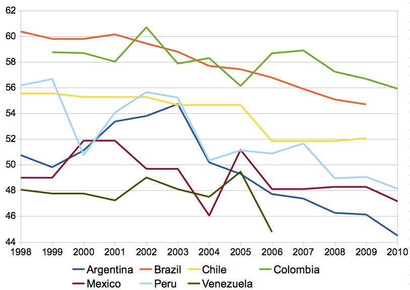brazil economic essay history in mexico