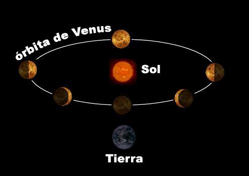 Archivo:Venus orbita.png