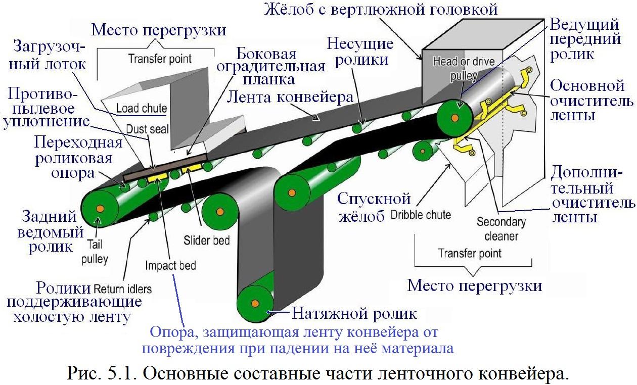 Конвейер основные части электрическая схема фольксваген транспортер т5