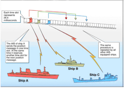 File:AIS-USCG-Overview.jpg