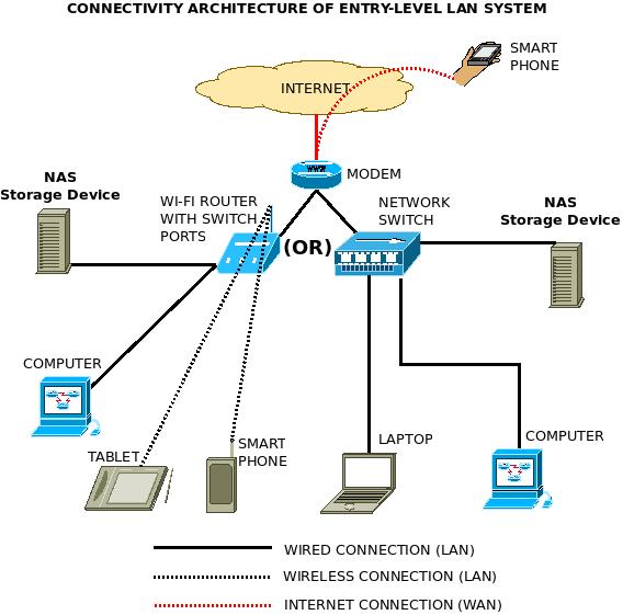 CONNECTIVITY-ARCHITECTURE-ENTRY-LEVEL-NAS