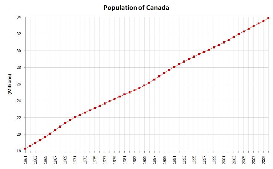 Demografía de Canadá - Wikipedia, la enciclopedia libre