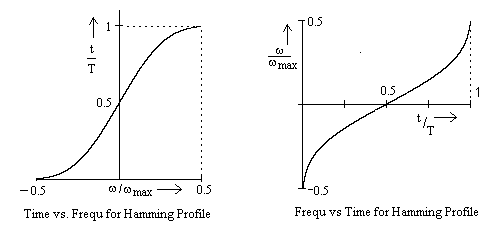Double Graph for Frequency and Time.png
