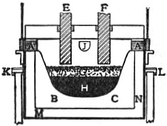EB1911 Iron and Steel - Fig. 23.—Heroult Double-arc Electric Steel Purifying Furnace.jpg
