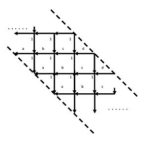 The weights of the paths are elementary symmetric functions of the weights of individual edges