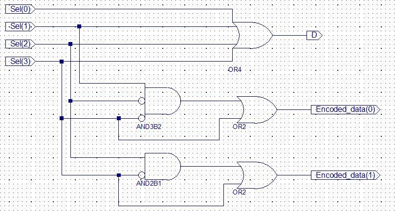 Vhdl For Fpga Design  Priority Encoder