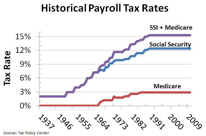 Historical Income Tax Rates Chart: Historical Payroll Tax Rates.jpg - Wikimedia Commons,Chart