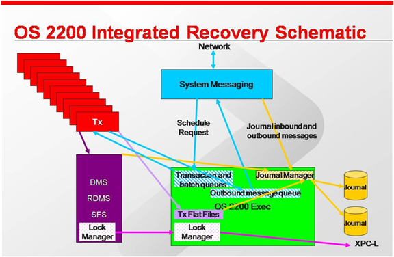 OS 2200 Integrated Recovery.png