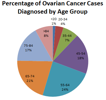 ovarian cancer has the highest mortality among women The latest ovarian cancer survival statistics five-year survival for ovarian cancer is highest in the youngest women and ovarian cancer mortality.