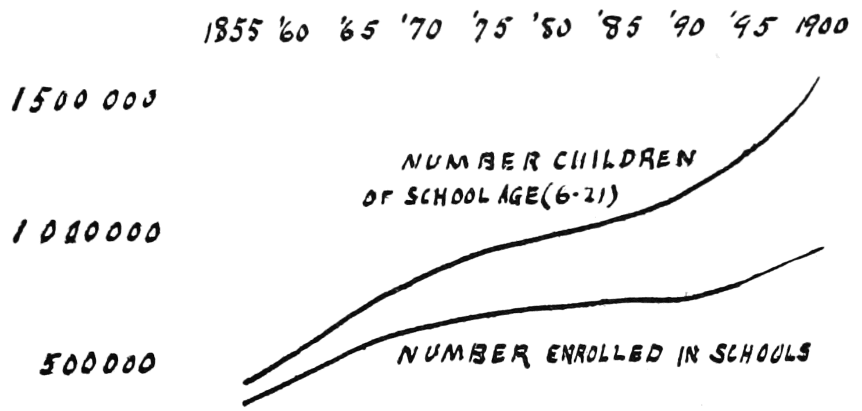 PSM V65 D451 Illinois growth of students enrolled between 1855 and 1900.png