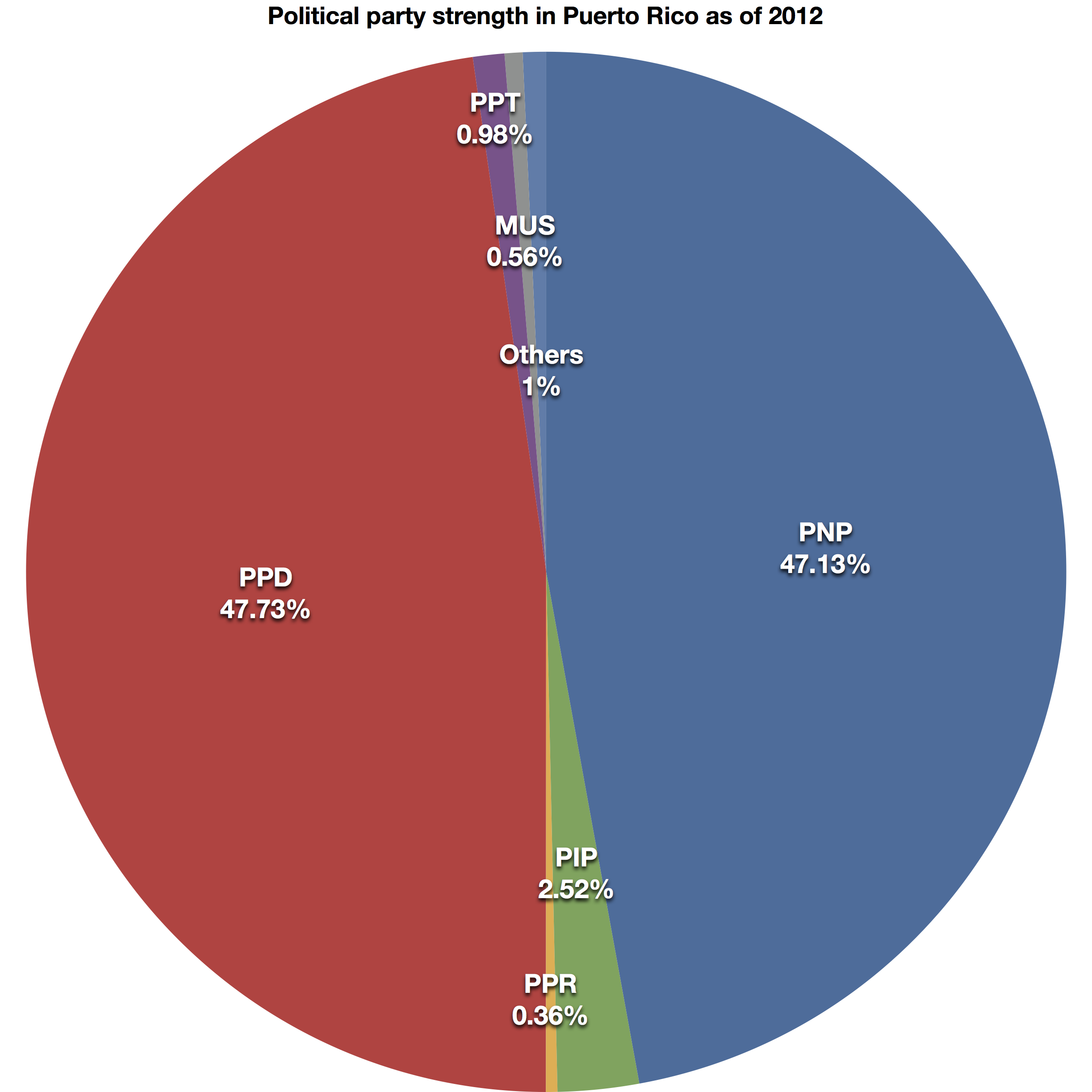 File Political Party Strength In Puerto Rico 2012 Png